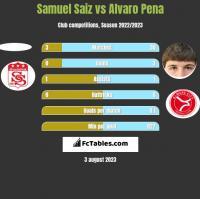Samuel Saiz vs Alvaro Pena h2h player stats