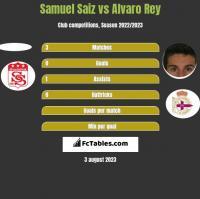 Samuel Saiz vs Alvaro Rey h2h player stats