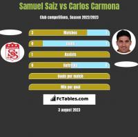 Samuel Saiz vs Carlos Carmona h2h player stats