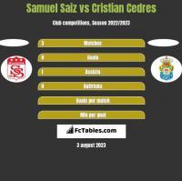 Samuel Saiz vs Cristian Cedres h2h player stats