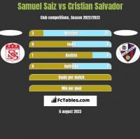 Samuel Saiz vs Cristian Salvador h2h player stats