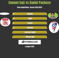 Samuel Saiz vs Daniel Pacheco h2h player stats