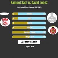 Samuel Saiz vs David Lopez h2h player stats