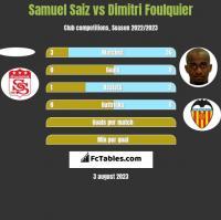 Samuel Saiz vs Dimitri Foulquier h2h player stats