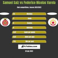Samuel Saiz vs Federico Nicolas Varela h2h player stats