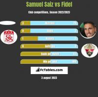 Samuel Saiz vs Fidel Chaves h2h player stats