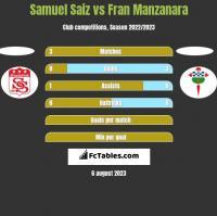 Samuel Saiz vs Fran Manzanara h2h player stats
