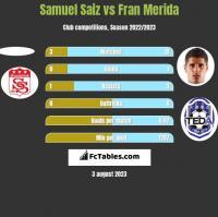 Samuel Saiz vs Fran Merida h2h player stats