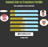 Samuel Saiz vs Francisco Portillo h2h player stats