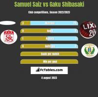 Samuel Saiz vs Gaku Shibasaki h2h player stats