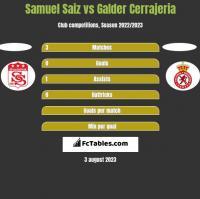 Samuel Saiz vs Galder Cerrajeria h2h player stats