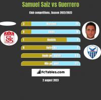 Samuel Saiz vs Guerrero h2h player stats