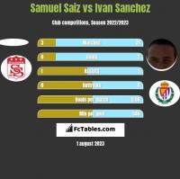 Samuel Saiz vs Ivan Sanchez h2h player stats