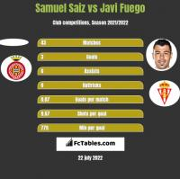 Samuel Saiz vs Javi Fuego h2h player stats
