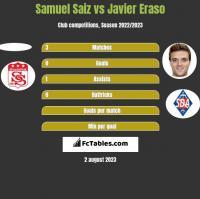 Samuel Saiz vs Javier Eraso h2h player stats