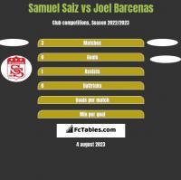 Samuel Saiz vs Joel Barcenas h2h player stats