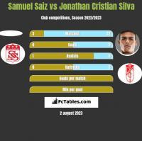 Samuel Saiz vs Jonathan Cristian Silva h2h player stats