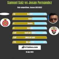 Samuel Saiz vs Josan Fernandez h2h player stats
