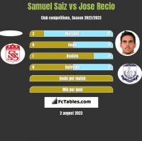 Samuel Saiz vs Jose Recio h2h player stats