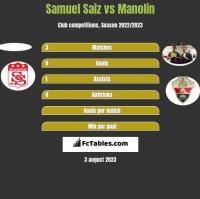 Samuel Saiz vs Manolin h2h player stats