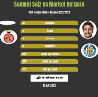 Samuel Saiz vs Markel Bergara h2h player stats