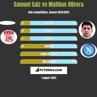 Samuel Saiz vs Mathias Olivera h2h player stats