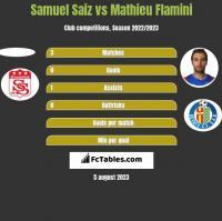 Samuel Saiz vs Mathieu Flamini h2h player stats