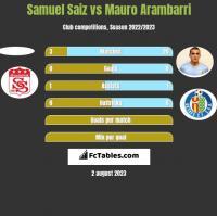 Samuel Saiz vs Mauro Arambarri h2h player stats