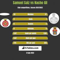 Samuel Saiz vs Nacho Gil h2h player stats