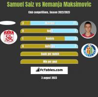 Samuel Saiz vs Nemanja Maksimovic h2h player stats