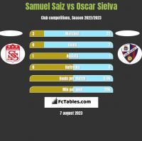 Samuel Saiz vs Oscar Sielva h2h player stats