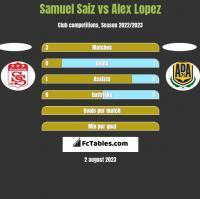 Samuel Saiz vs Alex Lopez h2h player stats