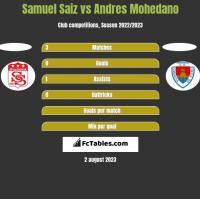 Samuel Saiz vs Andres Mohedano h2h player stats