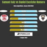 Samuel Saiz vs Daniel Escriche Romero h2h player stats