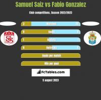 Samuel Saiz vs Fabio Gonzalez h2h player stats