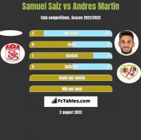 Samuel Saiz vs Andres Martin h2h player stats