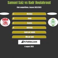 Samuel Saiz vs Badr Boulahroud h2h player stats