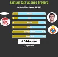 Samuel Saiz vs Jose Gragera h2h player stats