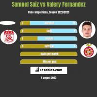 Samuel Saiz vs Valery Fernandez h2h player stats