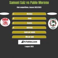Samuel Saiz vs Pablo Moreno h2h player stats