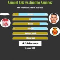 Samuel Saiz vs Anotnio Sanchez h2h player stats