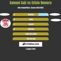 Samuel Saiz vs Cristo Romero h2h player stats