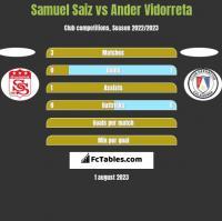 Samuel Saiz vs Ander Vidorreta h2h player stats