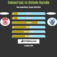 Samuel Saiz vs Antonin Haredia h2h player stats