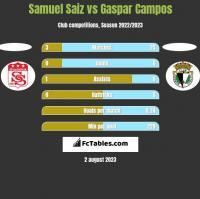 Samuel Saiz vs Gaspar Campos h2h player stats