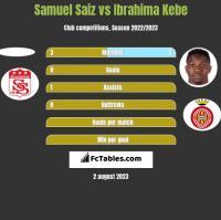 Samuel Saiz vs Ibrahima Kebe h2h player stats