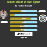 Samuel Santos vs Daiki Ogawa h2h player stats