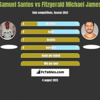 Samuel Santos vs Fitzgerald Michael James h2h player stats