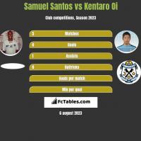 Samuel Santos vs Kentaro Oi h2h player stats