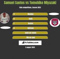 Samuel Santos vs Tomohiko Miyazaki h2h player stats